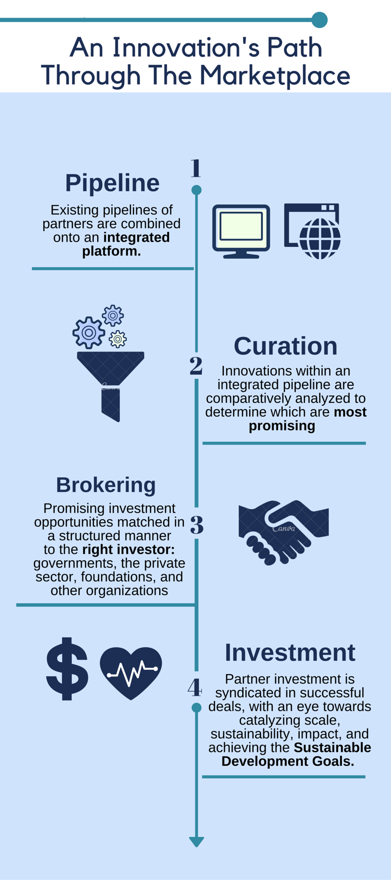 the_innovation_marketplace_process_infographic_v2